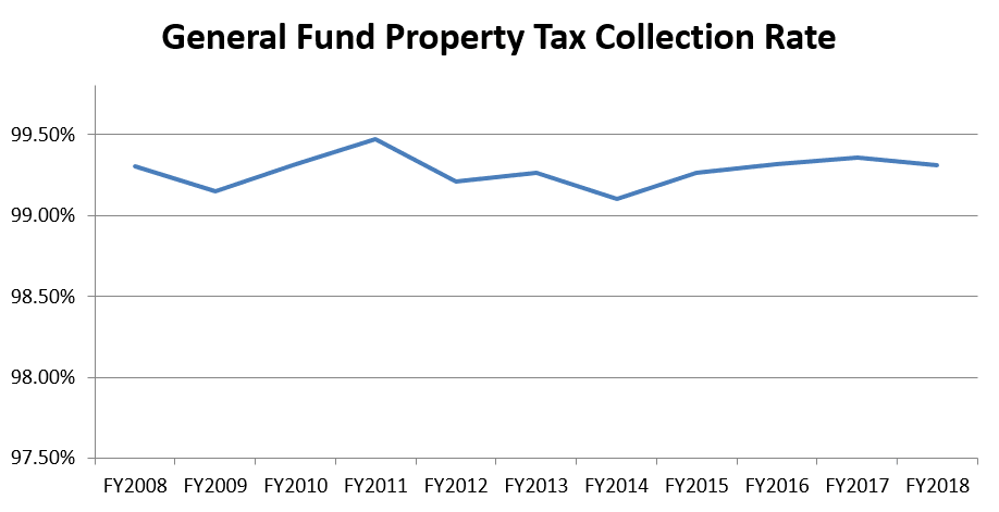 General Fund Property Tax Collection Rate