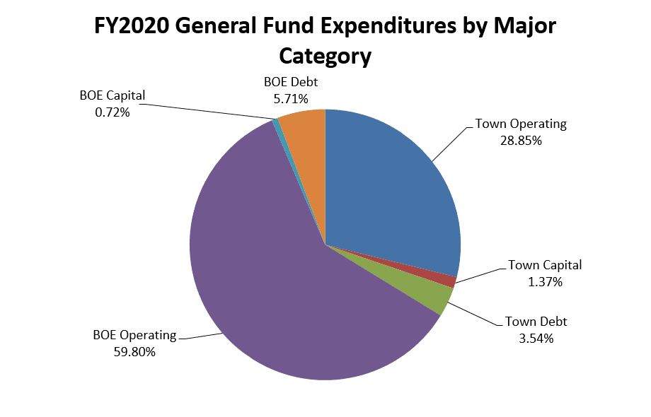 FY2020 General Fund Expenditures